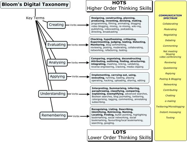 Social Learning Systems