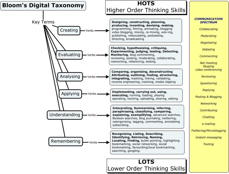 Bloom's_Digital_Taxonomy 5
