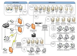 Serverslocation